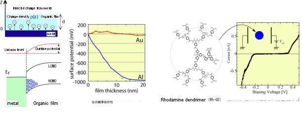 ■研究内容と目指すもの1.MDC-SHGスペクトロスコピー技術の開発2.ナノ界面の帯電現象の評価およびその電子的構造単電子トンネル素子への応用3. ナノ界面のエネルギー構造とパタ―ン構造光学的手法による有機FETのチャネル電界分布測定■最近の研究